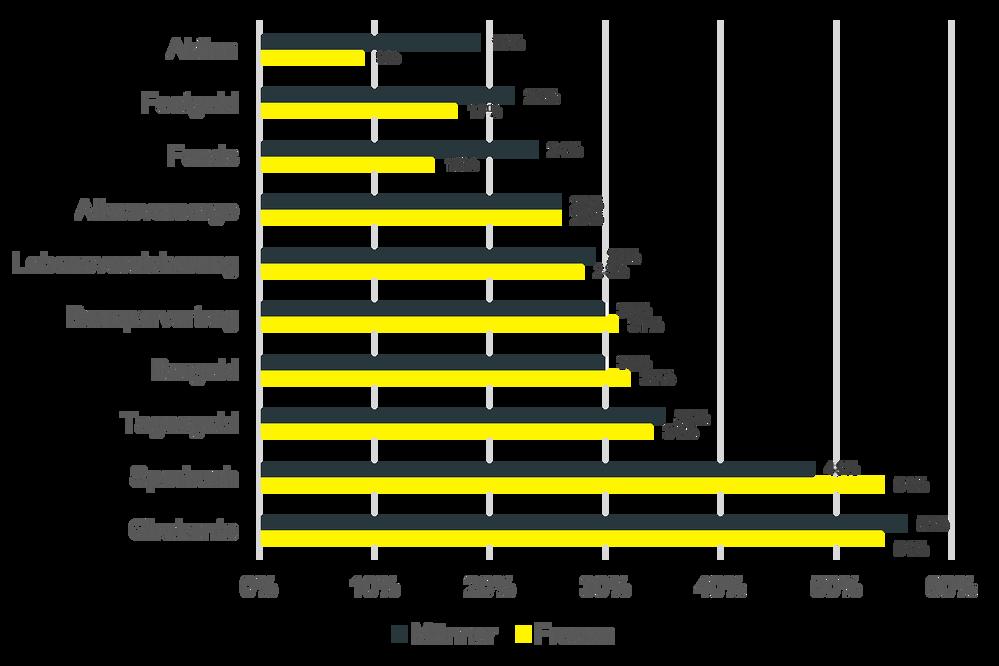 Unterschiedliche Anlageschwerpunkte von Männern und Frauen; Quelle: comdirect Spar- und Anlageindex, September 2017