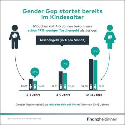 2_Gender Gap Kindesalter.jpg