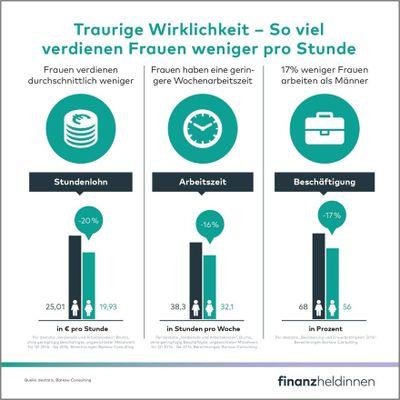 3_Gender Gap Stundenlohn.jpg