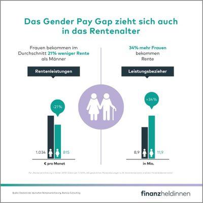 4_Gender Gap Rente_.jpg
