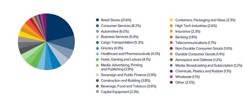 WPC-Tenant-Industry-Diversification-Chart-02-20181030.jpg