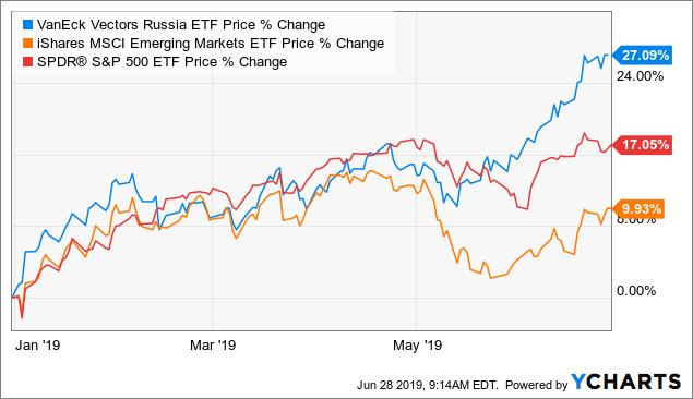 Russische Aktien