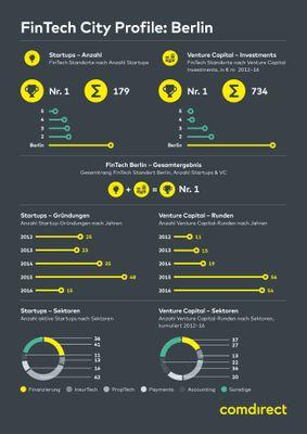 Infografik: Fintech in Berlin
