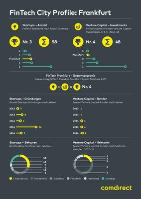 Infografik: Fintech in Frankfurt