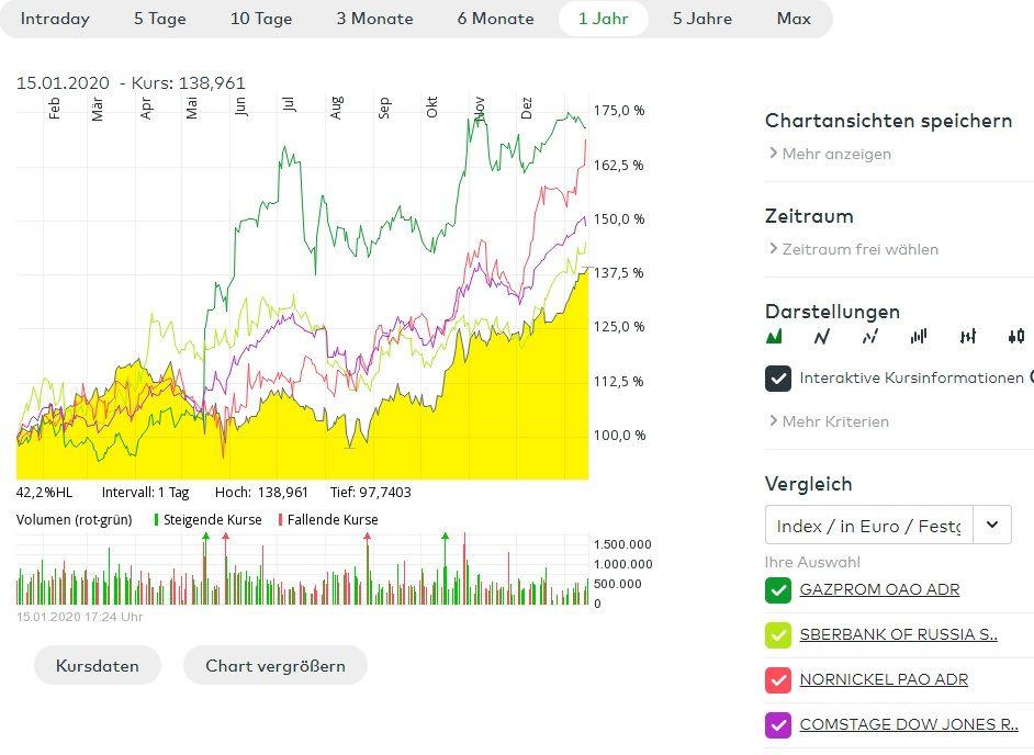 Russische Aktien Dividende