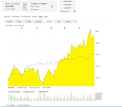 Gelost Lufthansa Put Ein Tradingversuch Comdirect
